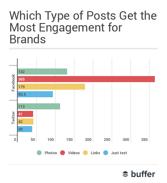 which types of posts by brands get the most engagement