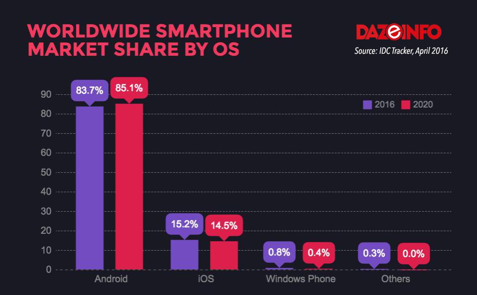 Worldwide Smartphone OS share 2016