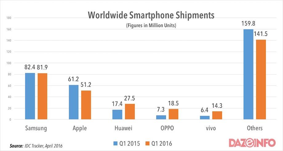 worldwide-smartphone-shipments-Q1-2016