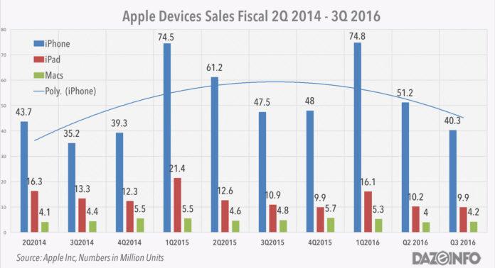 Apple iPhone sales 2016