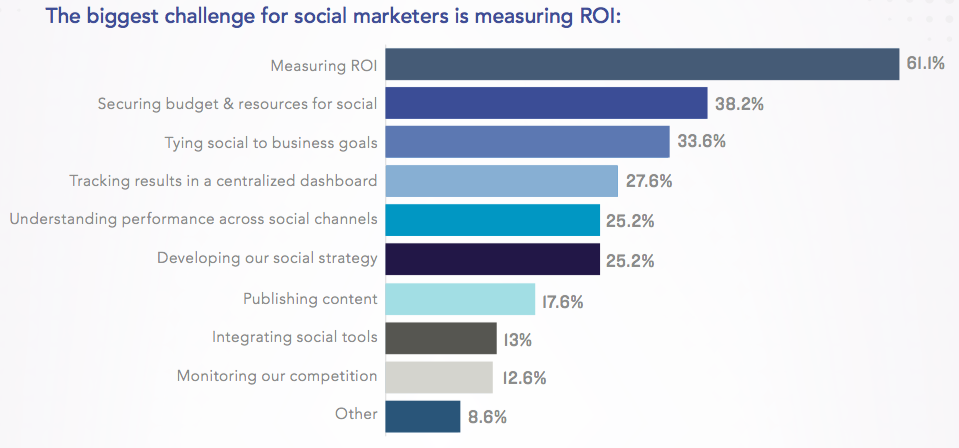 biggest challenge for social media marketing