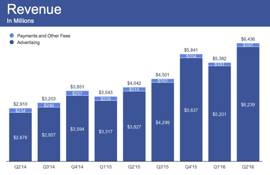 facebook Q2 2016 revenue