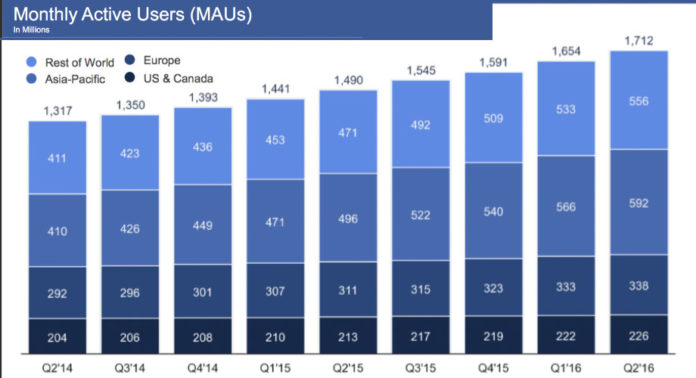 facebook-monthly-active-users-Q2-2016