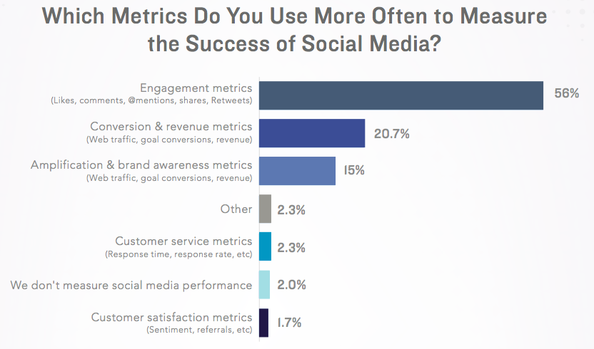 measuring ROI of social media