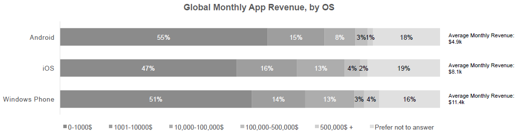 monthly app revenue for app developers