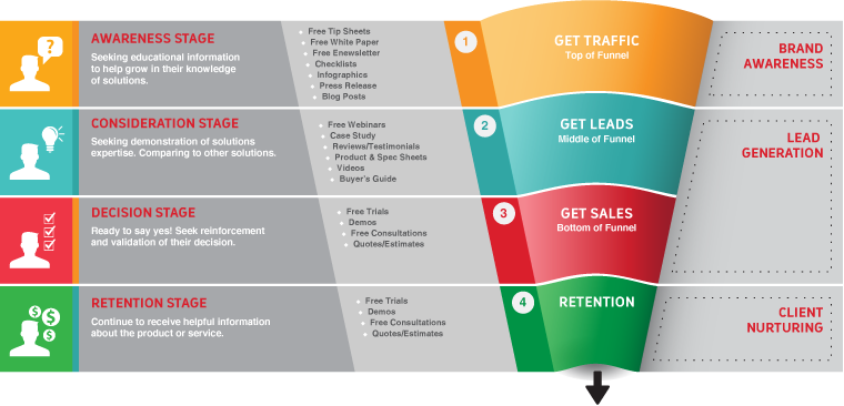 online-sales-funnel-content-marketing