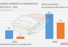 smartwatch shipments 2016 -2020