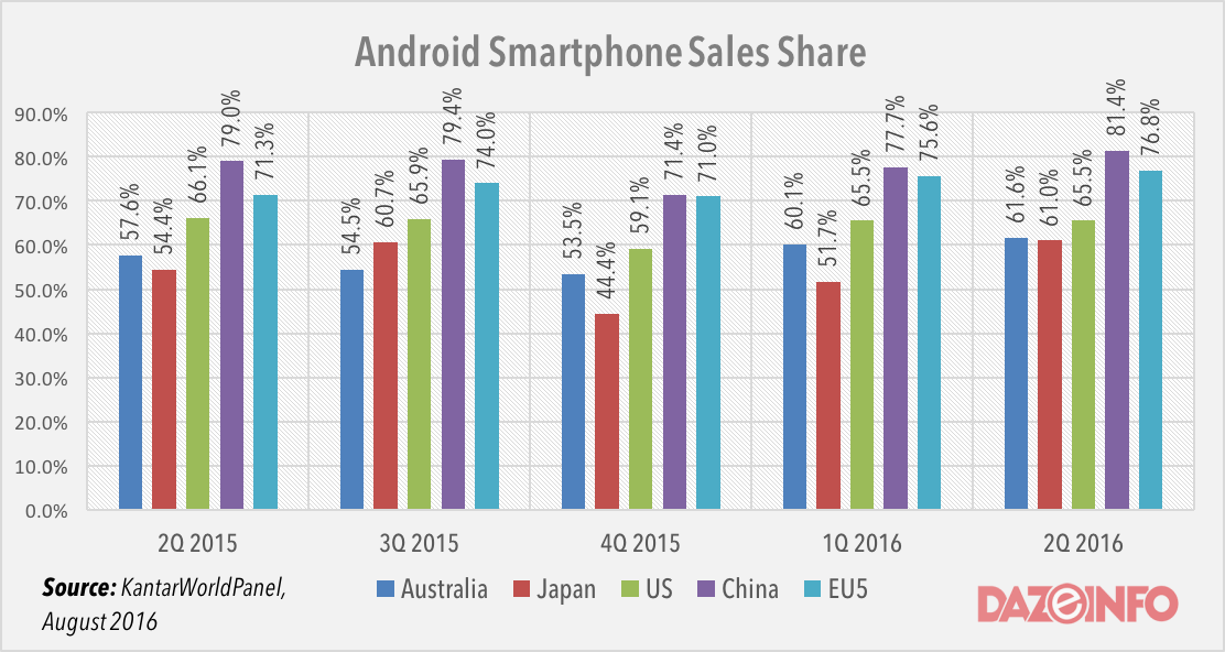 Android smartphone sales share q2 2016