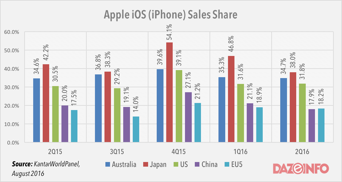 Apple iPhone sales share Q2 2016