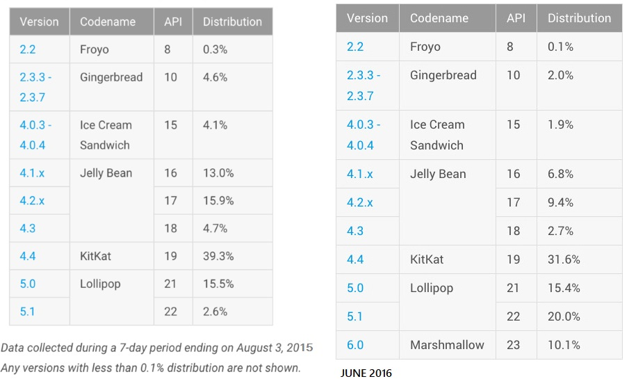 Android Marshmallow share