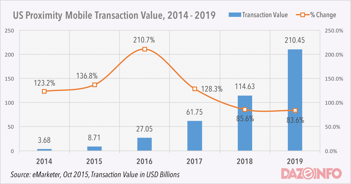 mobile payment apps in the US 2016 - 2019
