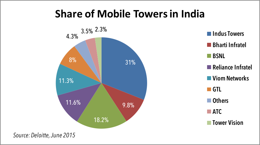 share of mobile towers in india