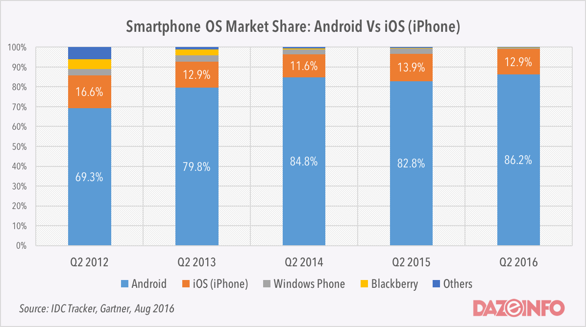 smartphone os market share q2 2016