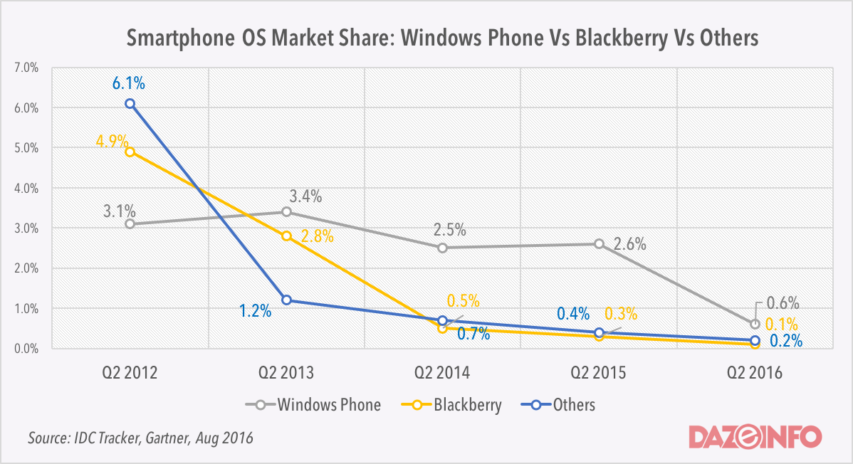 windows phone vs blackberry vs other OS Q2 2016