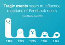 facebook-new-reaction-growth-from-may-to-june