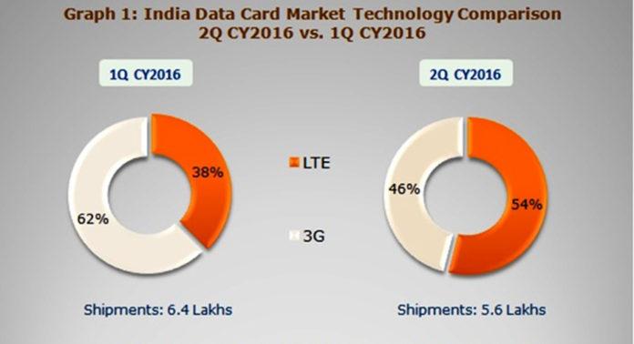 India data card market