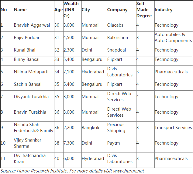 hurun-india-rich-list-2016