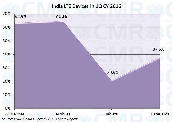 LTE devices