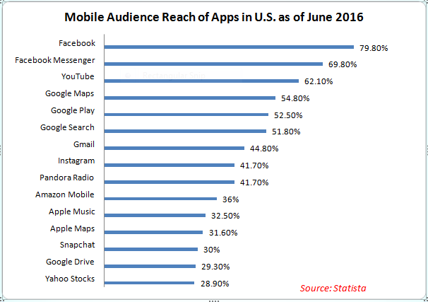 Mobile audience reach