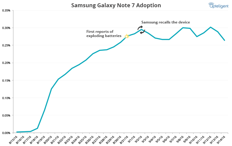 Samsung Galaxy Note 7 adoption