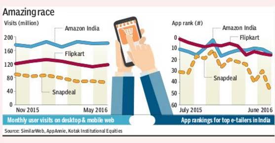Flipkart vs Amazon on mobile