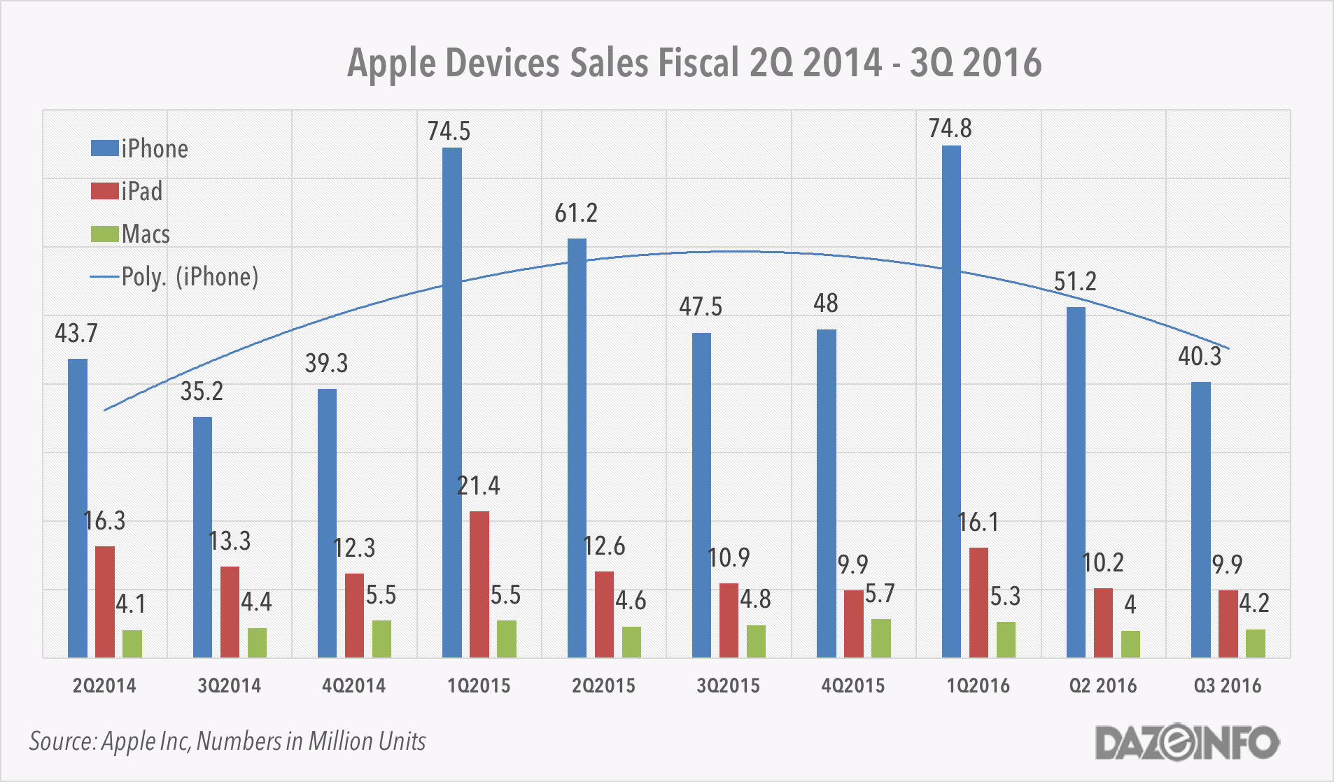 apple-iphone-sales-2016