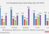 facebok video views q2 2016