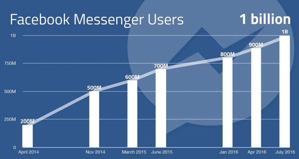 facebook-messenger-growth-graph-1