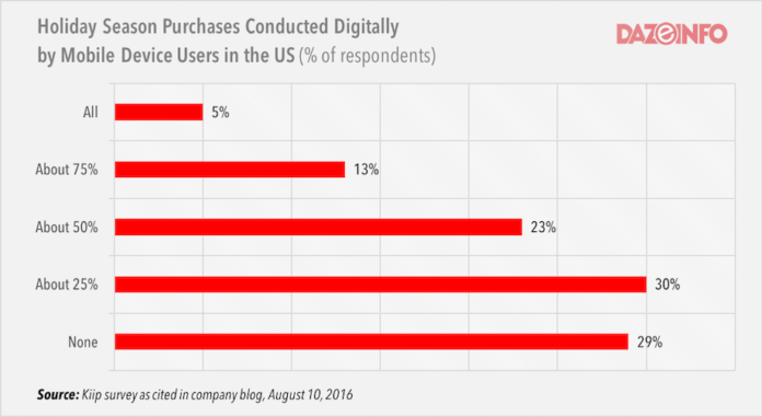 online mobile shoppers in US