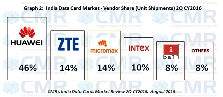 India data card market