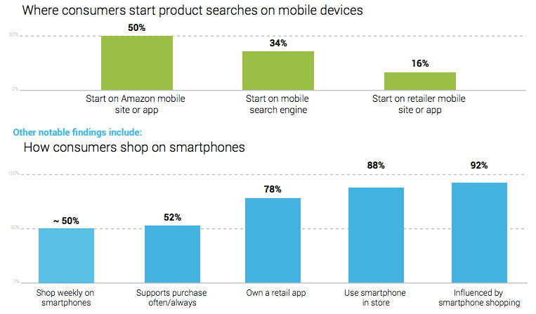 product-search-vs-product-shopping-on-smartphone