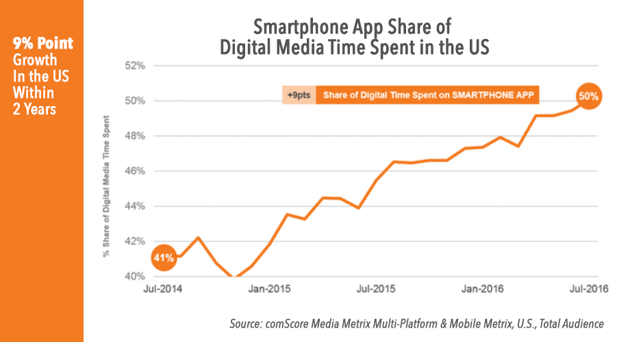 smartphone-app-usage-in-the-us