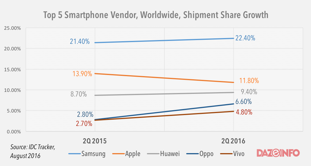 top-smartphone-vendors-q2-2016