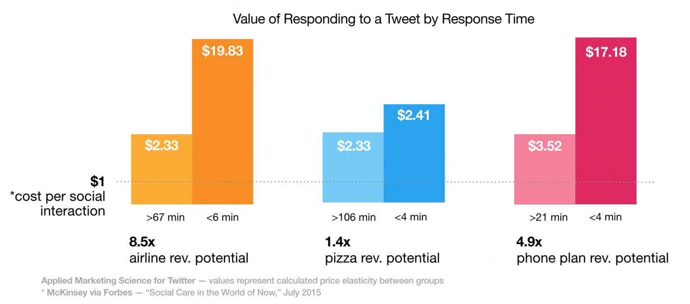 revenue_impact-by-response-time
