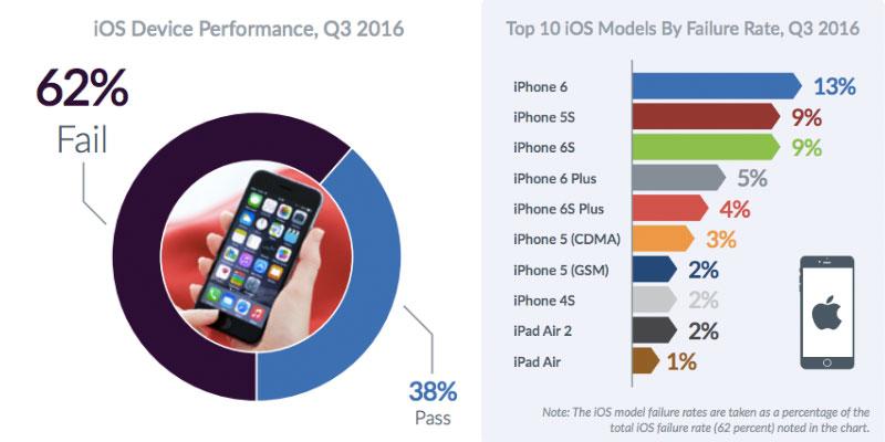 failure rate of Apple iOS