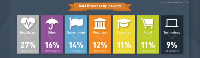 data-breaches-by-industry