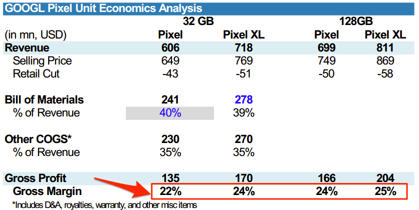 Google Pixel profit margin