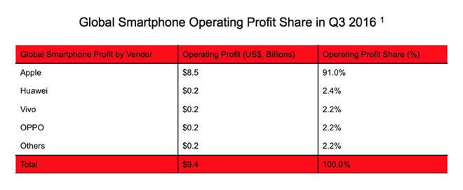 Apple Samsung Huawei smartphone profit margin Q3 2016