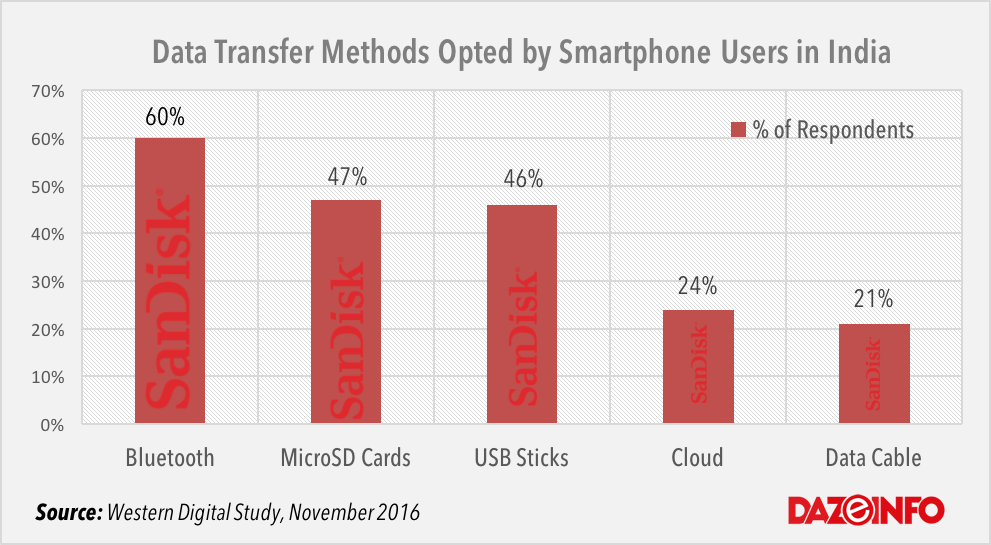 data-transfer-methods-by-smartphone-users-in-india