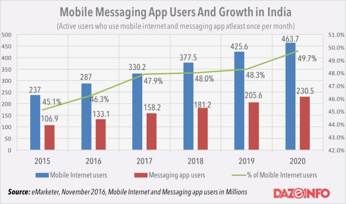 mobile messaging app users in India