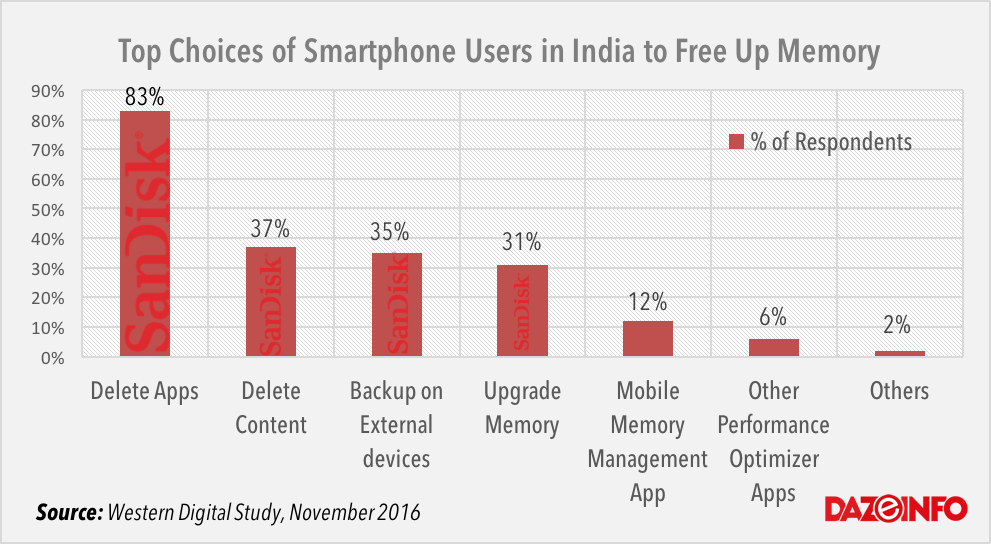 storage-preferences-of-smartphone-users-in-india
