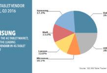 tablet shipments india q3 2016