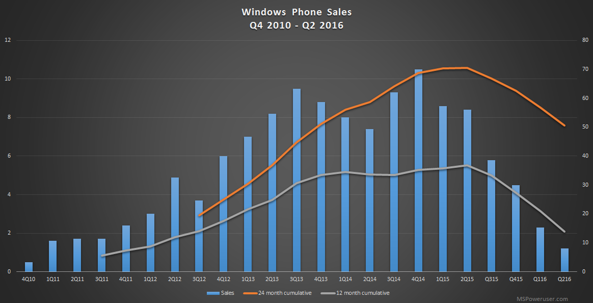 Microsoft Windows Phone sales Q2 2016