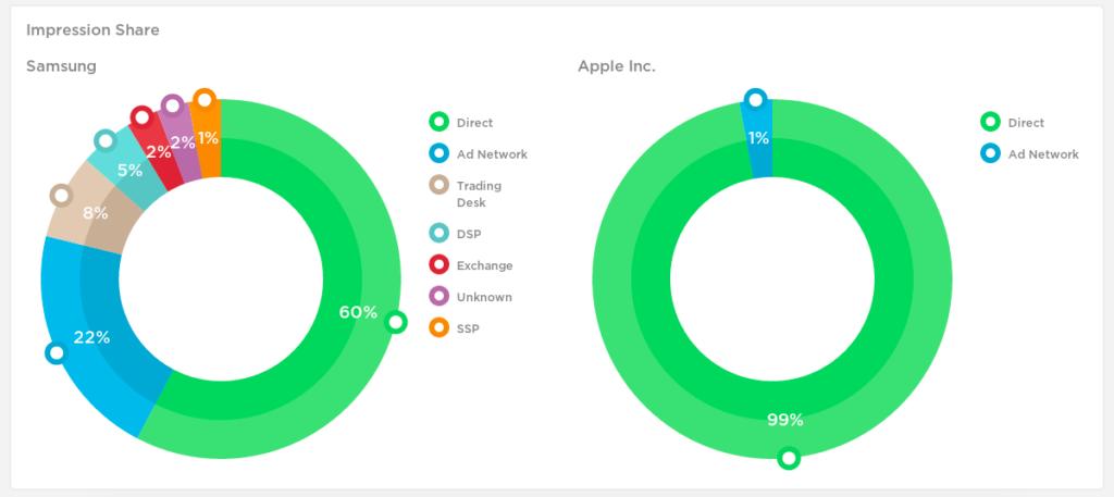 Apple digital advertisement expenditure