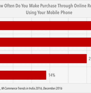 mobile shopping in India
