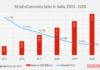 retail ecommerce india 2016 - 2020