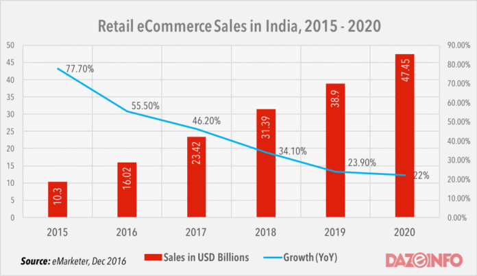 retail ecommerce india 2016 - 2020