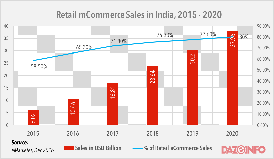 retail mcommerce india 2016 - 2020