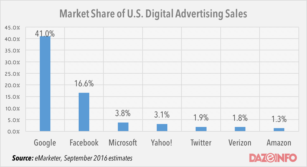 Amazon digital sales share in the US 2016