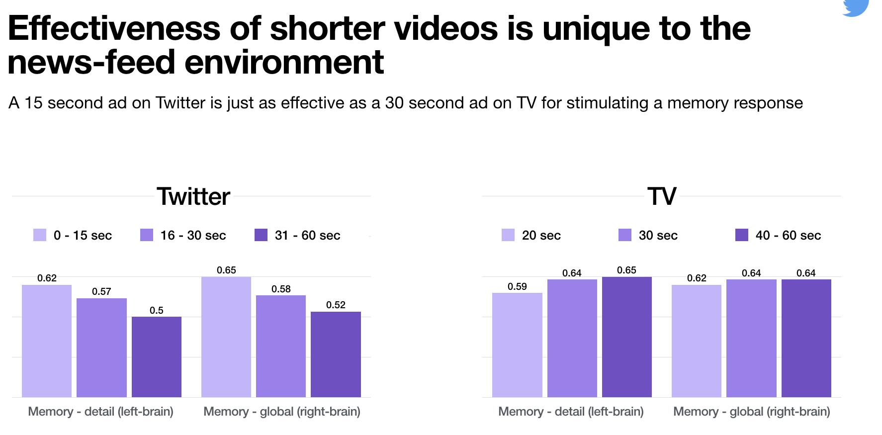 Effectiveness of Twitter Videos